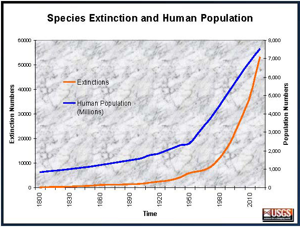 biodiversity-graph